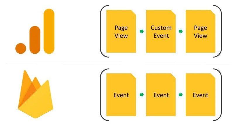 بروزرسانی گوگل آنالیتیکس و تفاوت های نسخه جدید