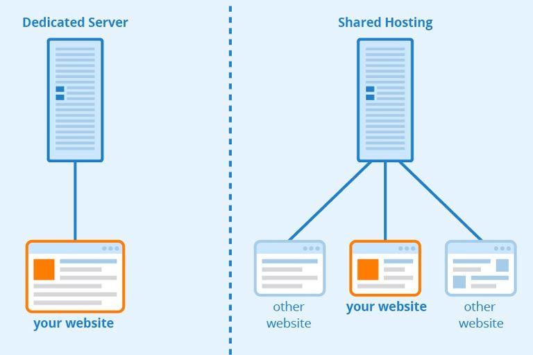 میزبانی آسانتر وب سایت بر روی سرور اختصاصی